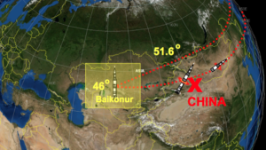 Траектория запуска космических кораблей с Байконура